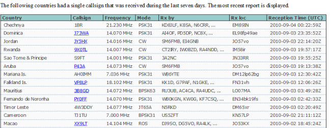 Most rare dxcc psk reporter